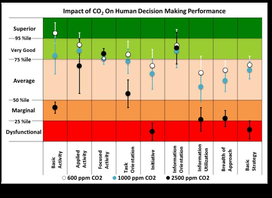 Dióxido de Carbono Interno Elevado Afeta o Desempenho na Tomada de Decisão